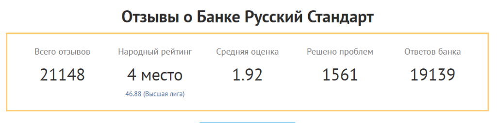 Вы можете ознакомиться с выставленной оценкой пользователей Банк Русский Стандарт