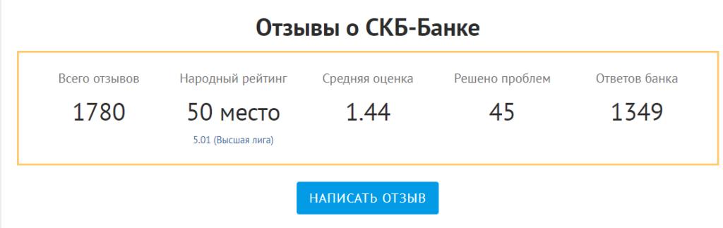 На изображении представлен полный разбор по оценки работы СКБ Банк