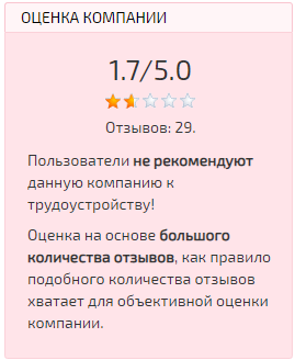 Представленный рейтинг, показывает насколько люди, не доверяют этому проекту