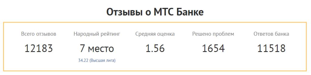 На данном изображении представлен рейтинг доверия клиентов компании МТС банк