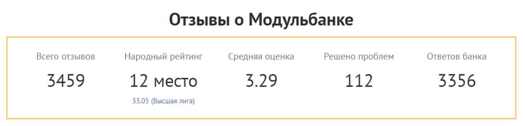 Вашему вниманию представлен рейтинг, выставленный непосредственно клиентами Modulbank