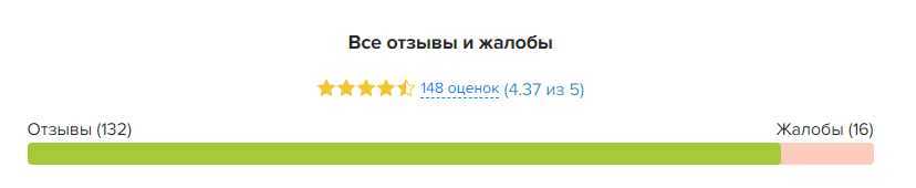 Реальный рейтинг выставленный клиентами компании еКапуста