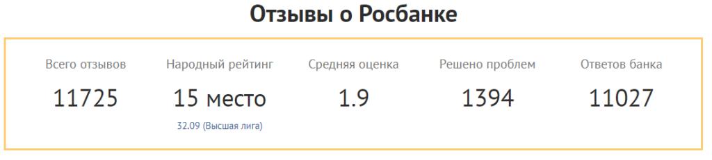 Пользовательский рейтинг Росбанк представлен на изображении ниже